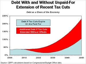 Pre-2008 Collapse - Effect of Bush 2001 Tax Cuts on National Debt